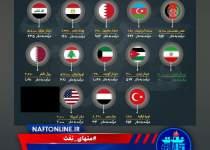 مقایسه دستمزد در ایران و جهان | نفت آنلاین