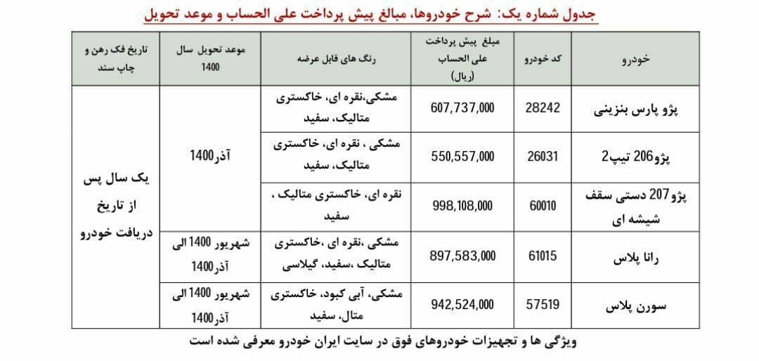 لیست محصولات ارائه شده پیش فروش یکساله ایران خودرو