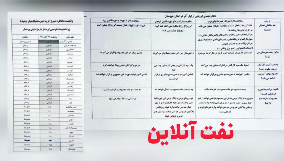 محدودیت های کرونایی در استان خوزستان