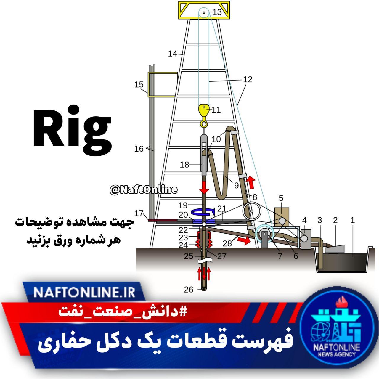 ساختار یک دستگاه حفاری نفت و گاز | نفت آنلاین
