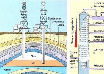 تولید و پالایش نفت | نفت آنلاین