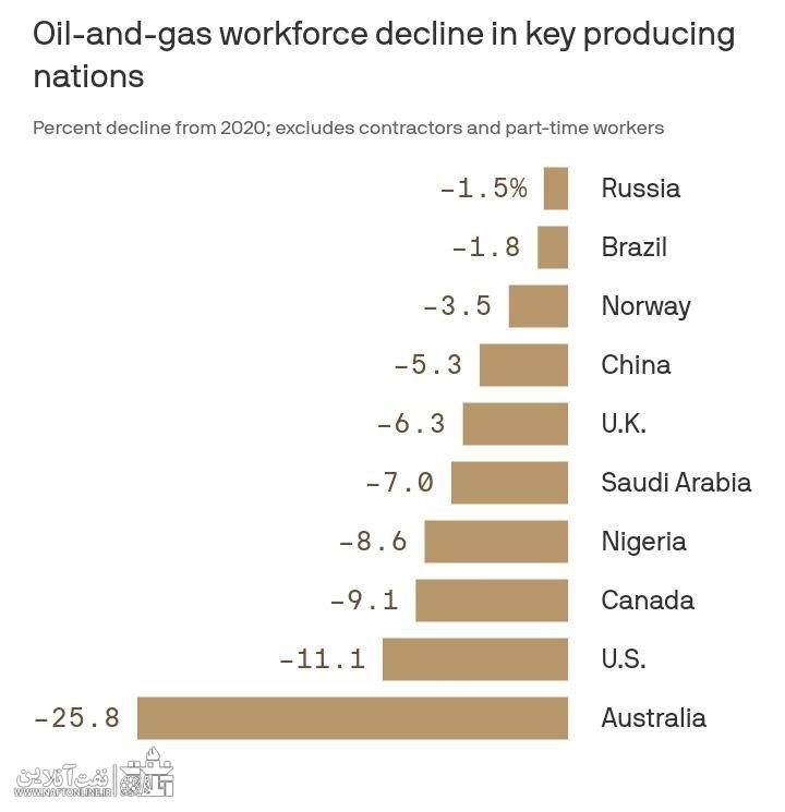 نموداری از کاهش کارکنان نفت در کشورهای مختلف | نفت آنلاین