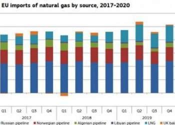 منابع تامین گاز وارداتی اروپا | نفت آنلاین