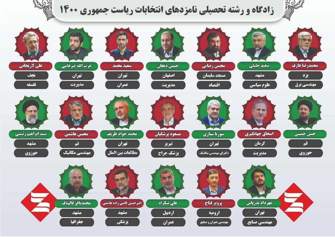 کاندیداهای انتخابات ریاست جمهوری