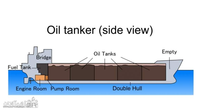ساختار یک نفتکش | نفت آنلاین
