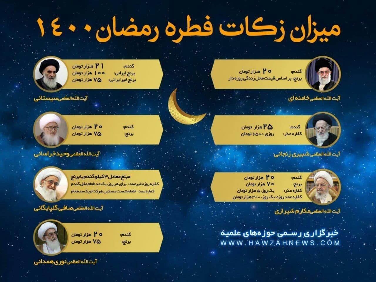 مبلغ فطریه رمضان ۱۴۰۰ | همه مراجع تقلید