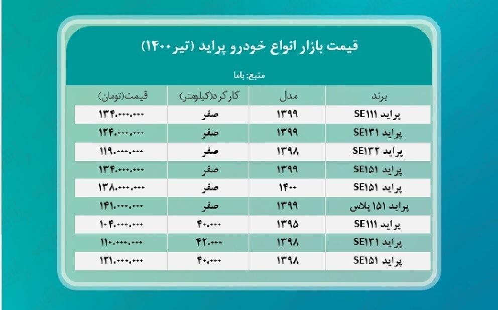 لیست قیمت پراید در بازار ایران