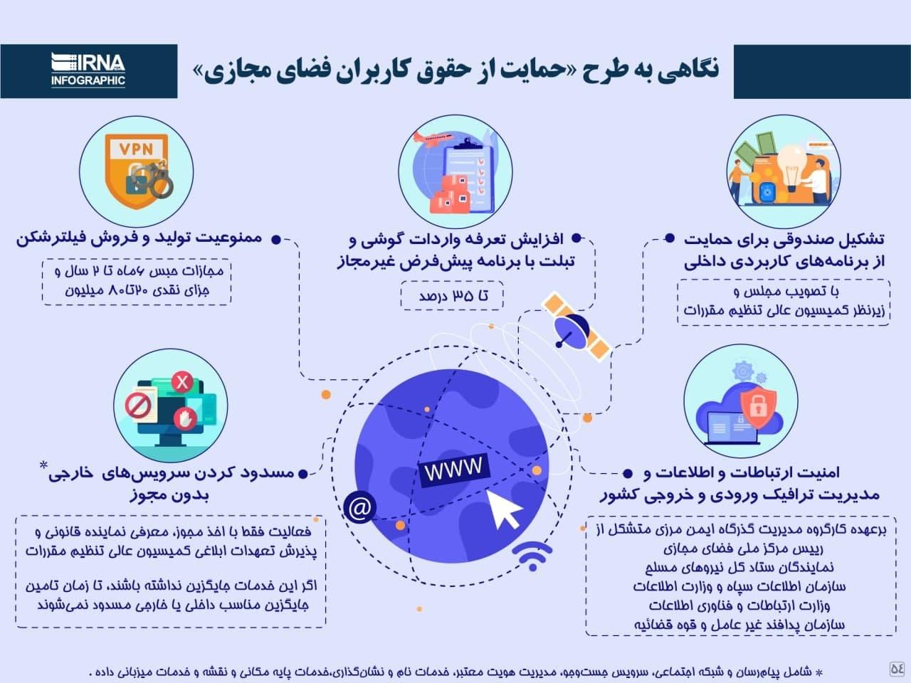 مجلس شورای اسلامی و طرح اینترنت