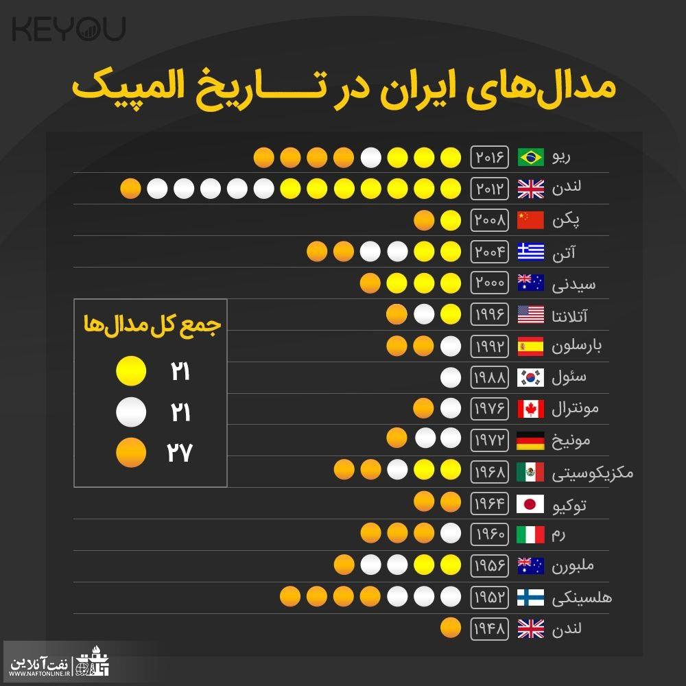 مدال های ایران در المپیک