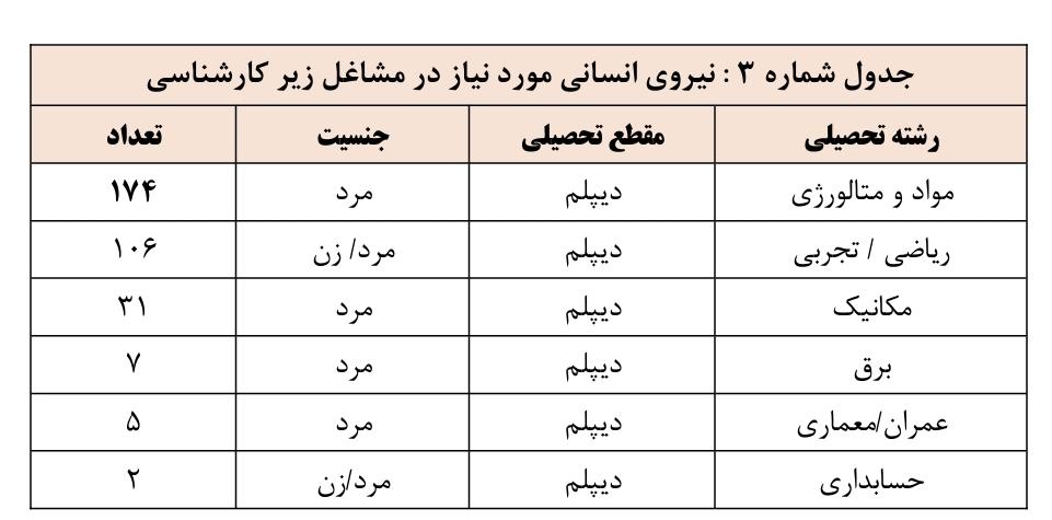 استخدامی فولاد خوزستان